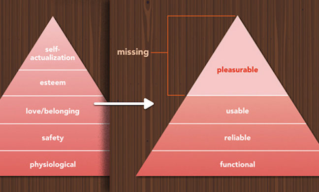 Figure 12: Maslows Hierarchy of Needs mapped to software.